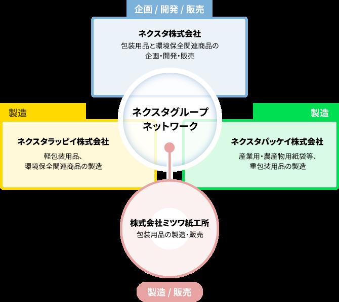 グループの関係図